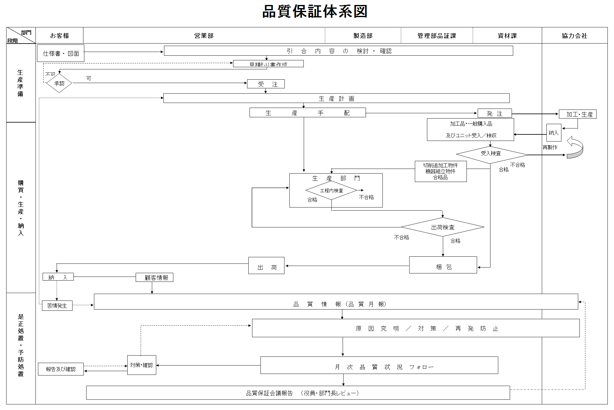 山口電材品質保証体系図
